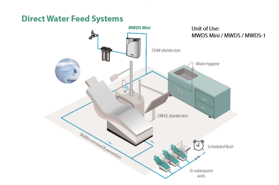 Medical Water Desinfection System